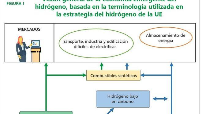 ¿Hacia una economía basada en el hidrógeno?